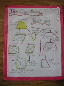 Quadrilateral Family Tree Diagram Not Lossing Wiring Diagram