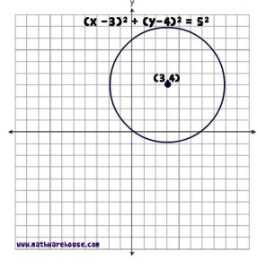 equation-of-circle-white4